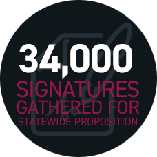 34,000 signatures gathered for statewide proposition
